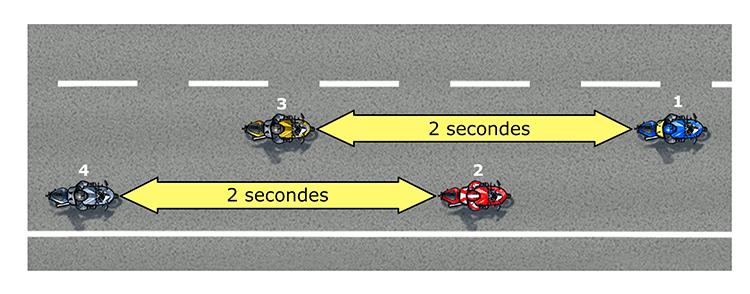 sécurité du groupe moto avec formation zigzag